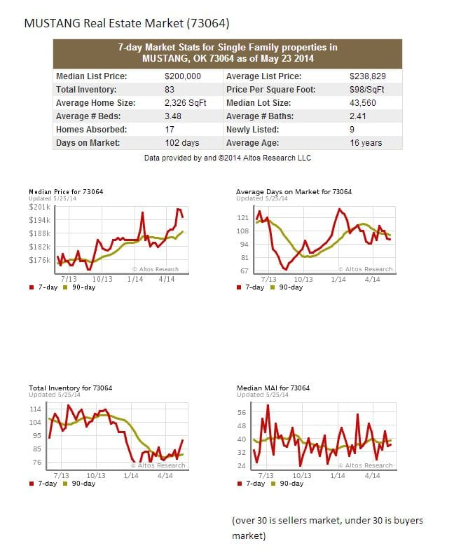 Mustang Ok Real Estate Market Statistics For May 2014
