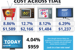 COST ACROSS TIME – average interest rate & mortgage payment