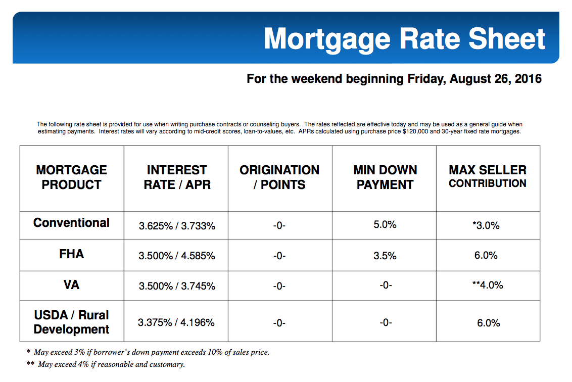 MORTGAGE RATES FOR THIS WEEKEND