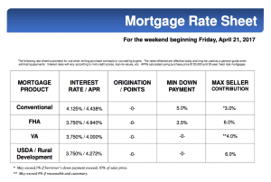 MORTGAGE RATES FOR THIS WEEKEND APR 21