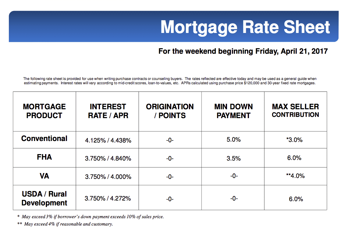 Mortgage Interest Rates Going Up