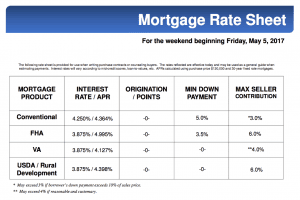 MORTGAGE RATES FOR THIS WEEKEND MAY 5