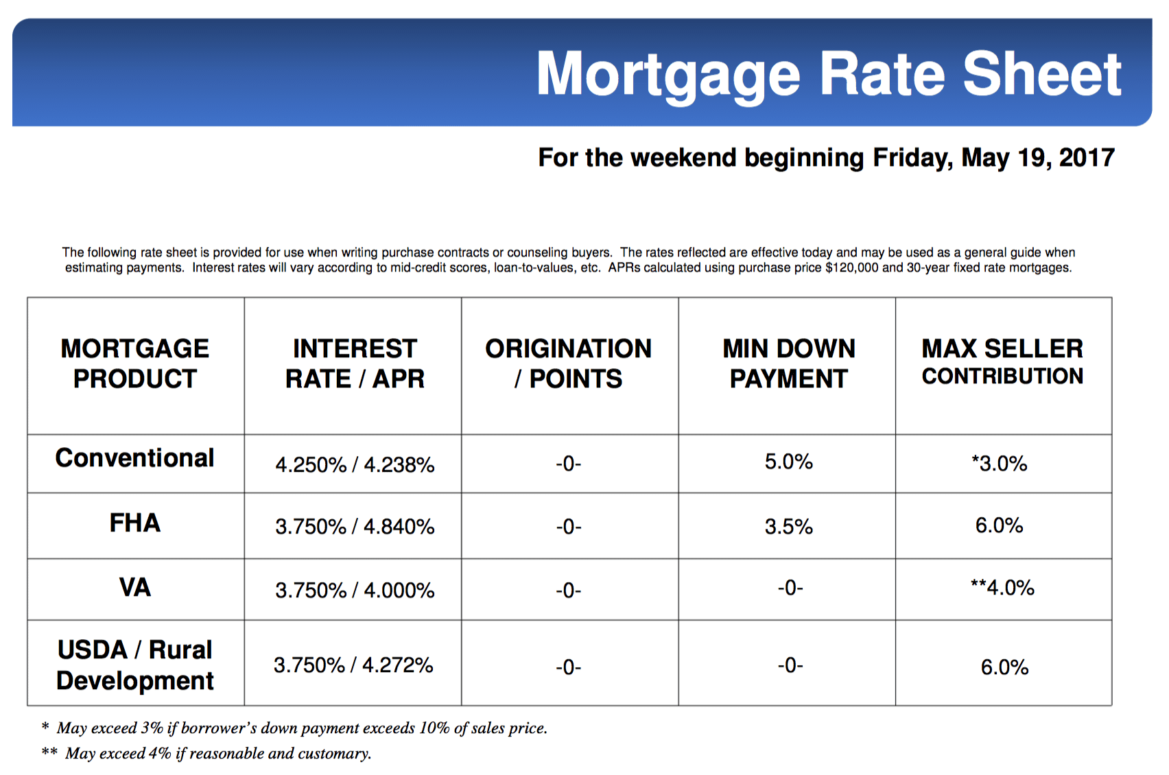 MORTGAGE RATES FOR THIS WEEKEND MAY 19
