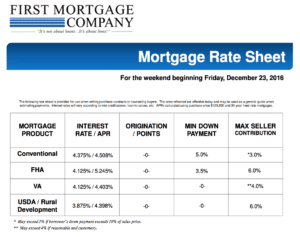 MORTGAGE RATES FOR THIS WEEKEND DEC 23