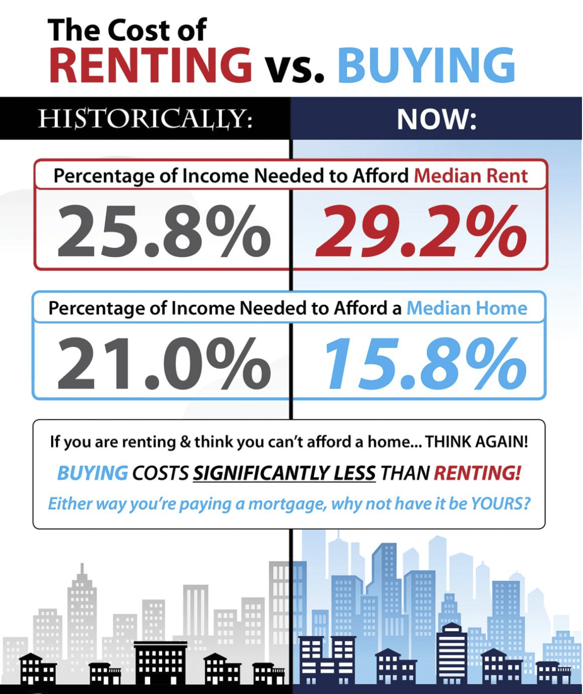 COST OF RENTING VS BUYING - WHICH WAY TO GO?
