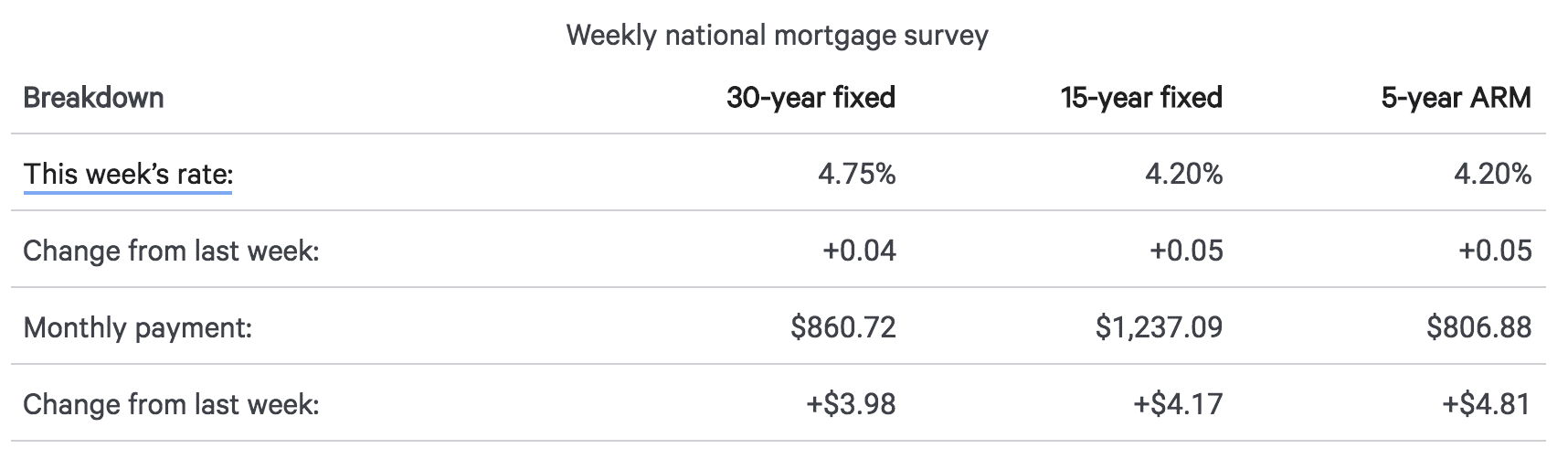 MORTGAGE RATES - AUGUST 3RD